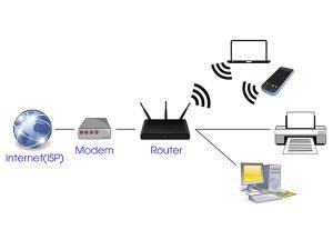 Chức năng modem wifi